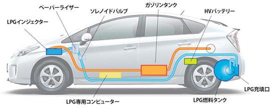 LPGハイブリッド車の構造